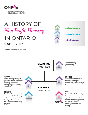 History of non-profit housing in Ontario